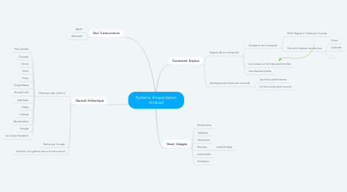 Mind Map: Système d'exploitation Android