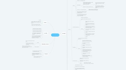 Mind Map: Condominiu