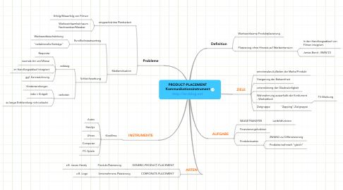 Mind Map: PRODUCT-PLACEMENT