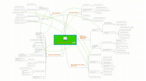 Mind Map: Lernen, Wissen, Können