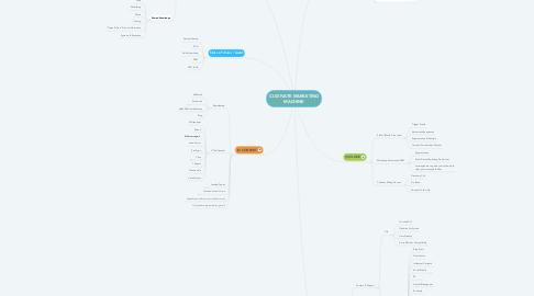 Mind Map: CULTIVATE MARKETING MACHINE