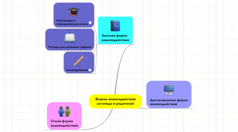 Mind Map: Формы взаимодействия логопеда и родителей