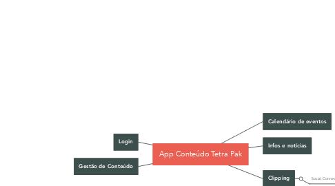 Mind Map: App Conteúdo Tetra Pak