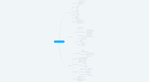 Mind Map: Module 1: Getting Started