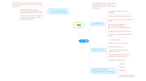 Mind Map: TISS