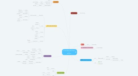 Mind Map: Los estudios sobre texto y discurso
