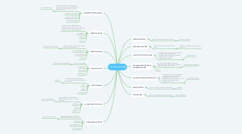 Mind Map: МЕДИЦИНА