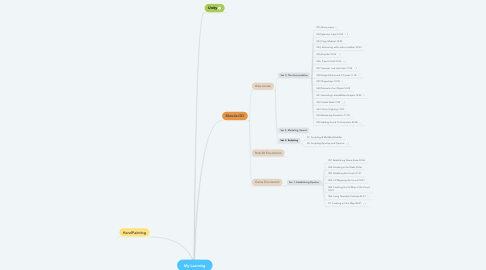 Mind Map: My Learning
