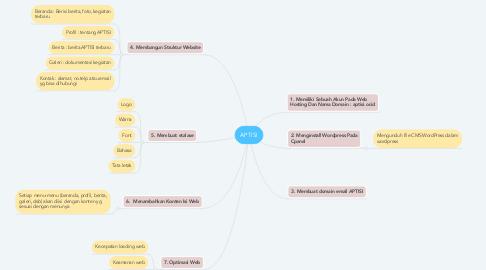 Mind Map: APTISI