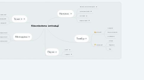 Mind Map: Компоненти інтонації