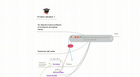 Mind Map: Riesgos del mal uso del internet