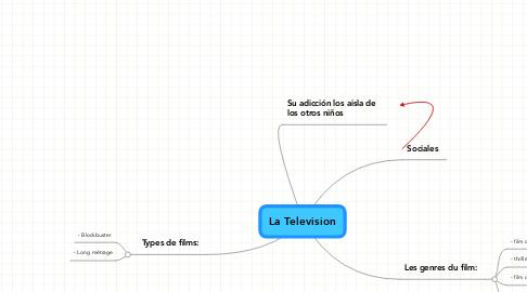 Mind Map: La Television