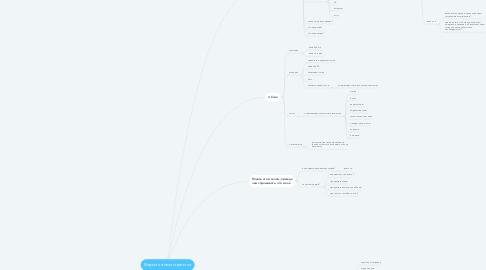 Mind Map: Маркетинговая стратегия
