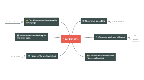 Mind Map: Your Benefits