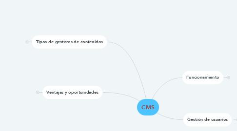 Mind Map: CMS