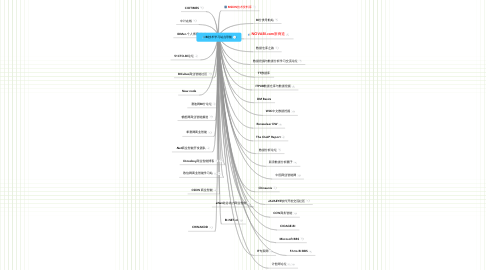 Mind Map: BI技术学习站点导航