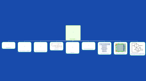 Mind Map: El procesador