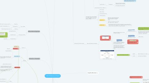 Mind Map: CFA L3 Behavioral Finance