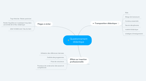 Mind Map: Questionnement didactique