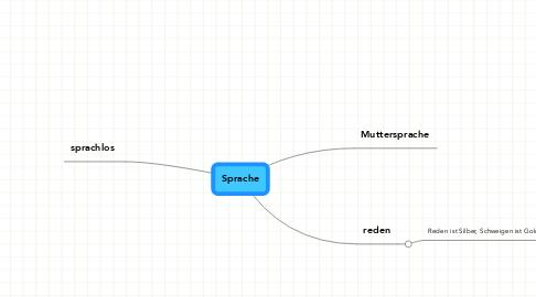 Mind Map: Sprache