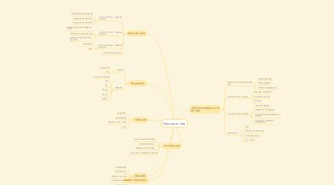 Mind Map: Aplicaciones Web