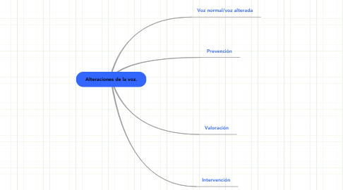 Mind Map: Alteraciones de la voz.