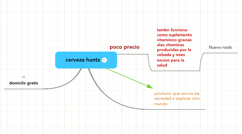 Mind Map: cerveza huntz
