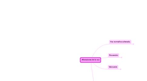 Mind Map: Alteraciones de la voz