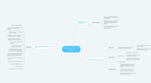 Mind Map: LECTURA  CRÍTICA DE MEDIOS