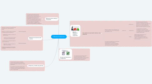 Mind Map: Mezclas & Sustancias