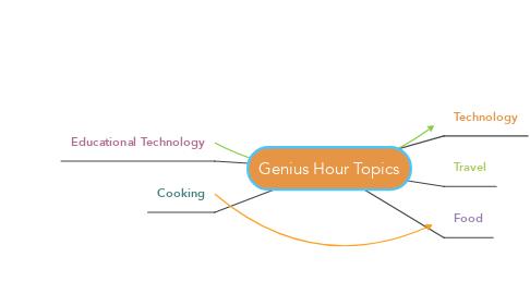 Mind Map: Genius Hour Topics