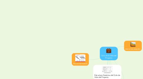 Mind Map: Ciclo de la Vida del Proyecto