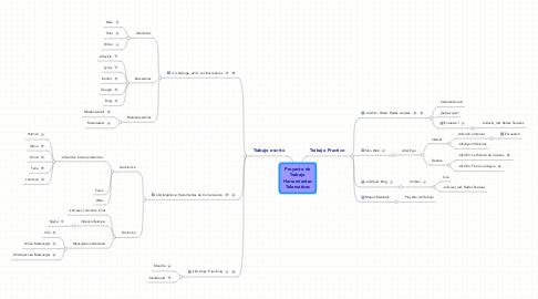 Mind Map: Proyecto de Trabajo Herramientas Telematicas