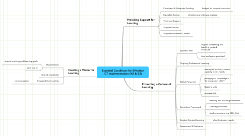 Mind Map: Essential Conditions for Effective ICT Implementation (N2 & E2)