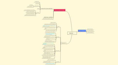 Mind Map: Robotter
