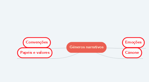 Mind Map: Gêneros narrativos