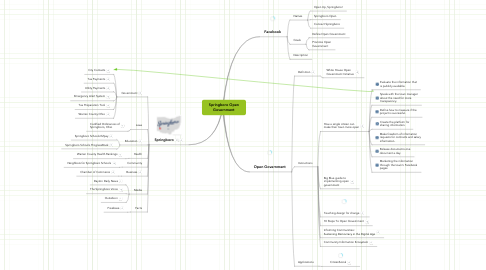 Mind Map: Springboro Open Government