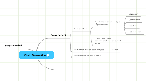 Mind Map: World Domination