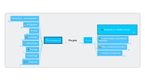 Mind Map: Projets