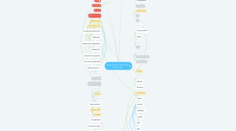 Mind Map: Desarrollo de aplicaciones distribuidas