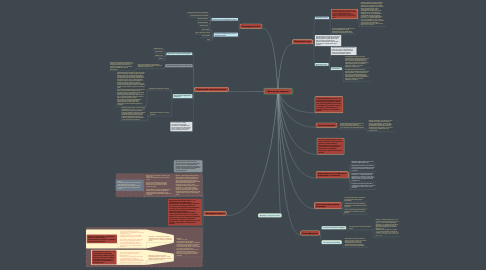 Mind Map: Форвардные операции