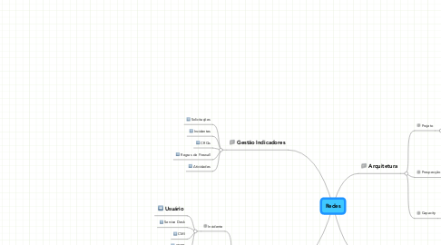 Mind Map: Redes