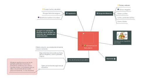 Mind Map: Alimentación Saludable