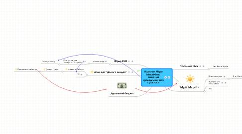 Mind Map: Колесник МаріяМихайлівна,видатнийгромадський діячсучасності