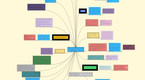 Mind Map: La inclusión de las TIC en la educación con éxito.