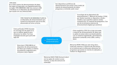 Mind Map: Dispositivos de almacenamietos