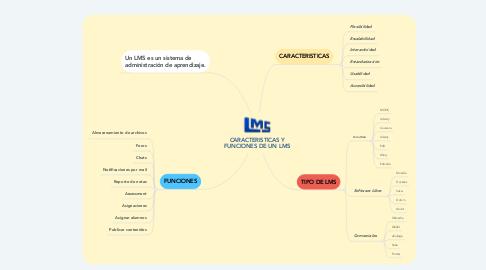 Mind Map: CARACTERISTICAS Y FUNCIONES DE UN LMS