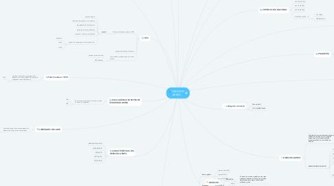 Mind Map: DERECHO AÉREO