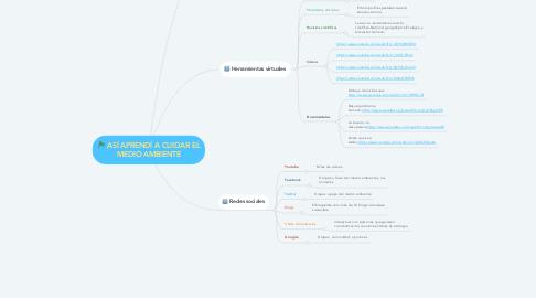 Mind Map: ASÍ APRENDÍ A CUIDAR EL MEDIO AMBIENTE