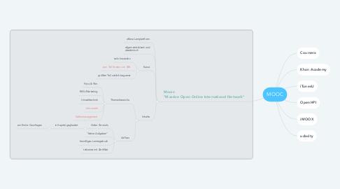 Mind Map: MOOC
